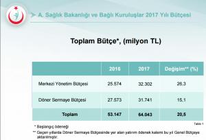 Sağlık Bakanlığı ve Bağlı Kuruluşlar 2017 Yılı Bütçesi yayımlandı. 2017 yılına ilişkin toplam bütçesi